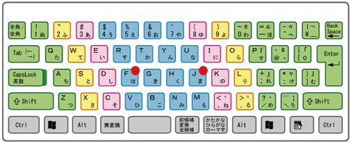 引用元 http://www.cyber-concierge.co.jp/pc_tama/kyebord/kye_position.html