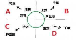 東京の簡易地図