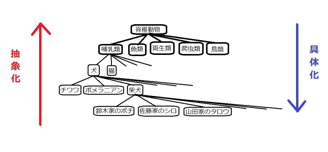 ロジックツリー に対する画像結果